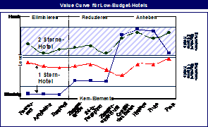 Value Curve für Low-Budget-Hotels